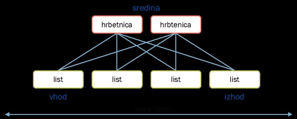 Sodobna omrežja podatkovnih centrov z IP Fabric