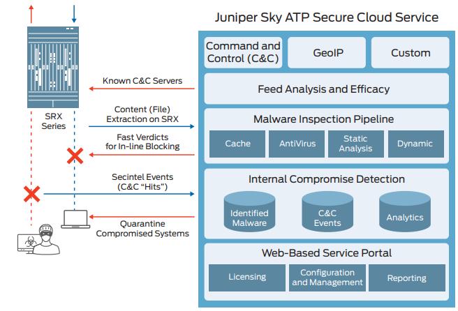 Prikaz rešitve Sky ATP