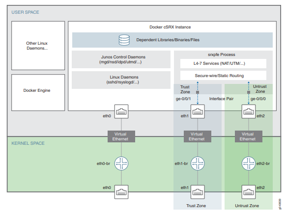 Primer postavitve virtualne požarne pregrade cSRX-a v Docker