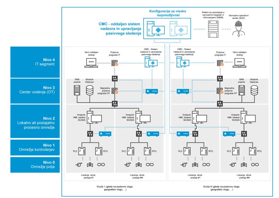 Primer vzpostavitve rešitve SCADAguardian v OT/ICS virtualno okolje