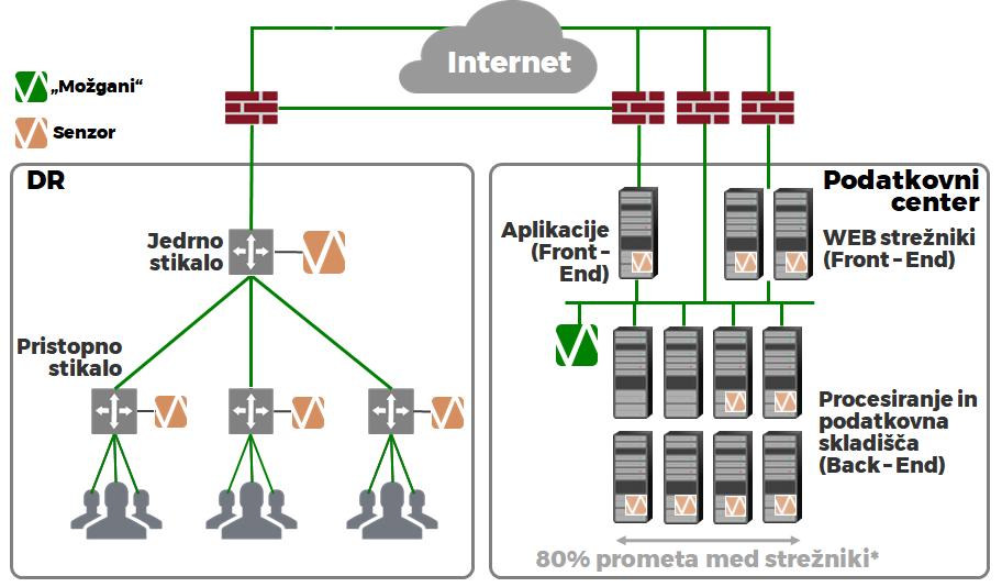 Primer vpeljave rešitve Vectra Cognito za zaznavanje napadov v IT okolje