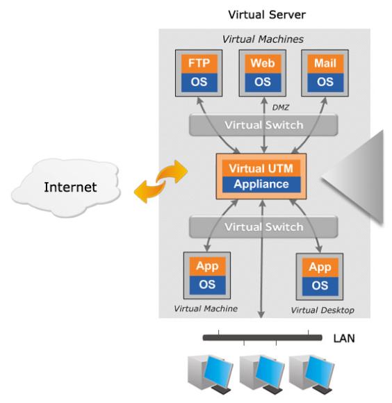 Primer reštive XG virtualne naprave