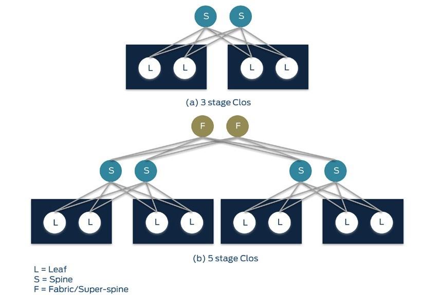 razlika med 3 in 5 stopenjski Clos