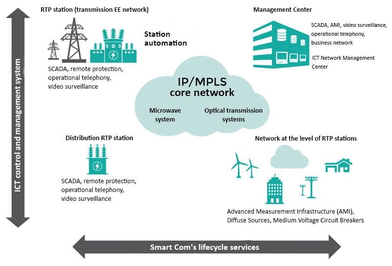 Basis-for-smart-grid-development