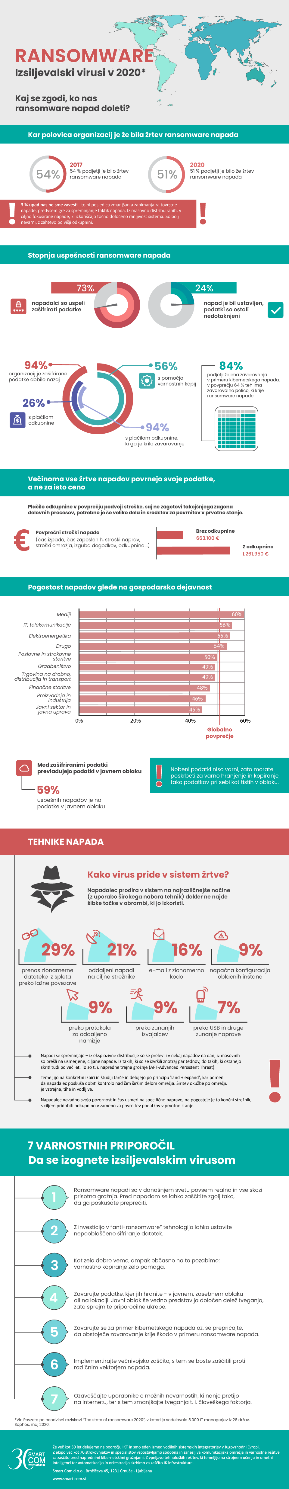 infografika_ransomware_v_2020