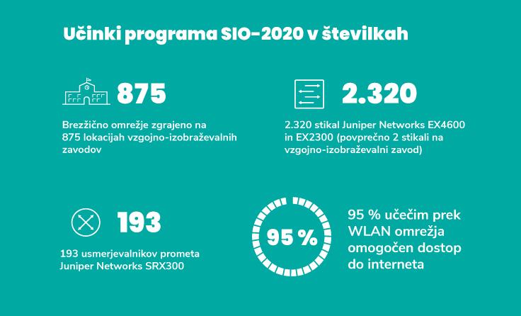 Učinki programa SIO-2020 v številkah